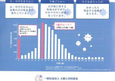 百日咳患者のピークは1歳未満の乳児と7歳のサムネイル